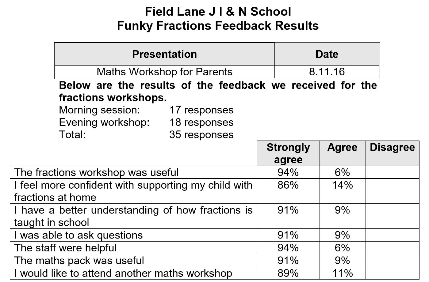 funky fractions feedback results